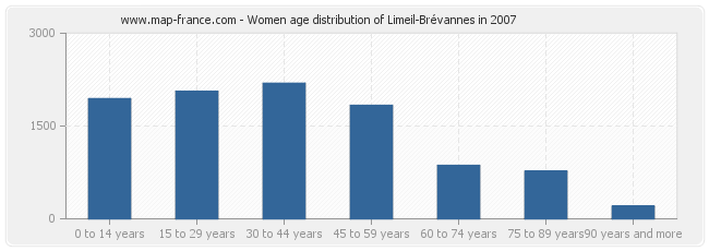 Women age distribution of Limeil-Brévannes in 2007