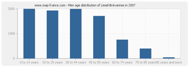 Men age distribution of Limeil-Brévannes in 2007
