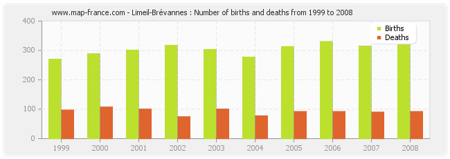 Limeil-Brévannes : Number of births and deaths from 1999 to 2008