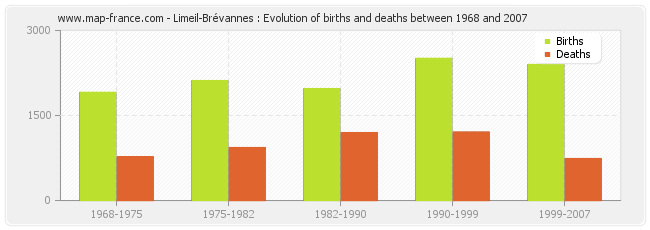 Limeil-Brévannes : Evolution of births and deaths between 1968 and 2007