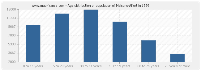 Age distribution of population of Maisons-Alfort in 1999