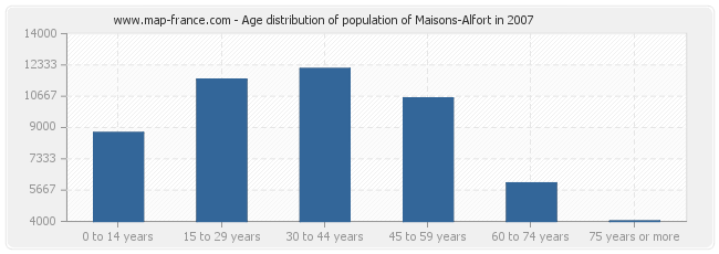 Age distribution of population of Maisons-Alfort in 2007