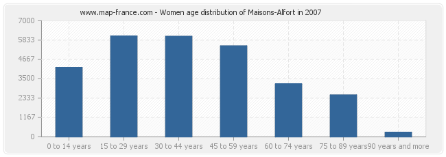 Women age distribution of Maisons-Alfort in 2007