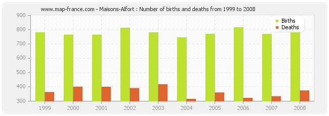 Maisons-Alfort : Number of births and deaths from 1999 to 2008