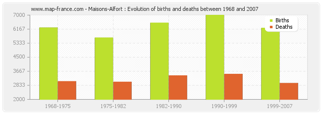 Maisons-Alfort : Evolution of births and deaths between 1968 and 2007