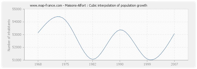 Maisons-Alfort : Cubic interpolation of population growth