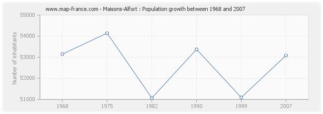 Population Maisons-Alfort