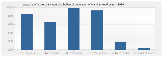 Age distribution of population of Mandres-les-Roses in 1999