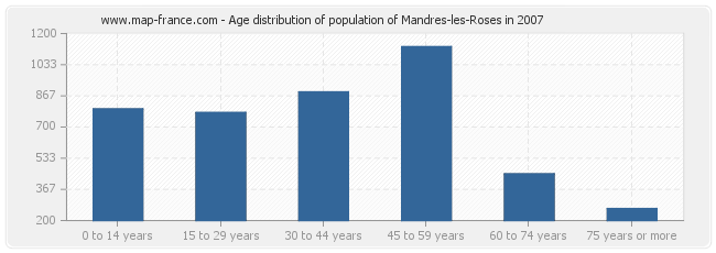 Age distribution of population of Mandres-les-Roses in 2007