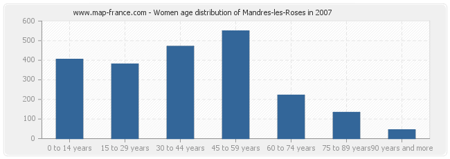 Women age distribution of Mandres-les-Roses in 2007