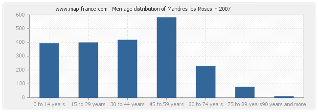 Men age distribution of Mandres-les-Roses in 2007