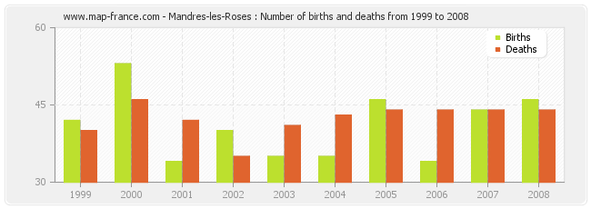Mandres-les-Roses : Number of births and deaths from 1999 to 2008