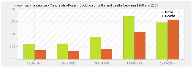 Mandres-les-Roses : Evolution of births and deaths between 1968 and 2007