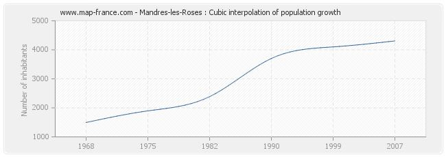 Mandres-les-Roses : Cubic interpolation of population growth