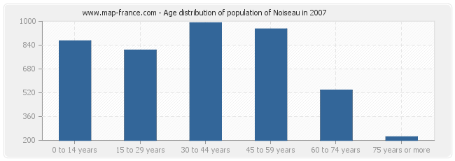 Age distribution of population of Noiseau in 2007