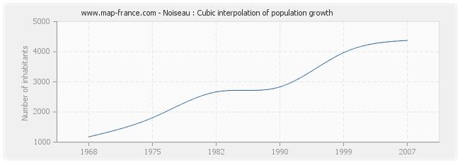 Noiseau : Cubic interpolation of population growth