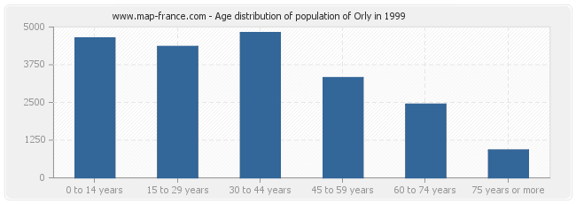 Age distribution of population of Orly in 1999