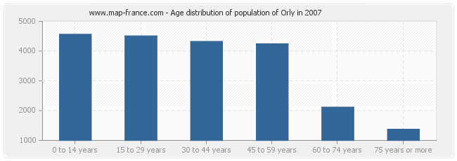 Age distribution of population of Orly in 2007