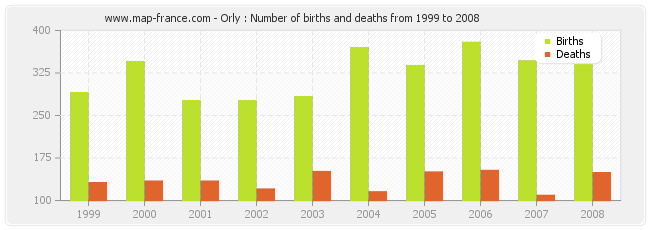 Orly : Number of births and deaths from 1999 to 2008