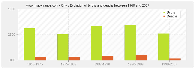 Orly : Evolution of births and deaths between 1968 and 2007