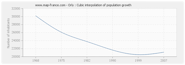 Orly : Cubic interpolation of population growth