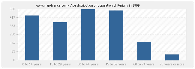Age distribution of population of Périgny in 1999