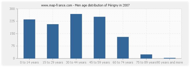 Men age distribution of Périgny in 2007