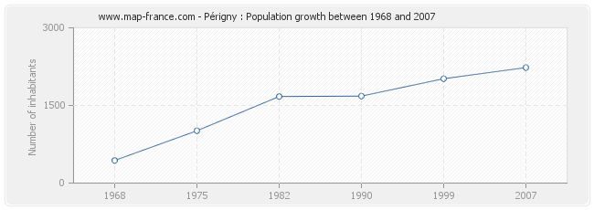 Population Périgny