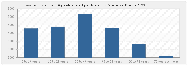Age distribution of population of Le Perreux-sur-Marne in 1999