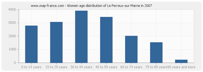 Women age distribution of Le Perreux-sur-Marne in 2007