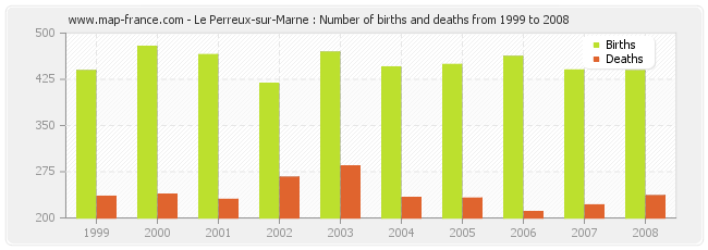 Le Perreux-sur-Marne : Number of births and deaths from 1999 to 2008