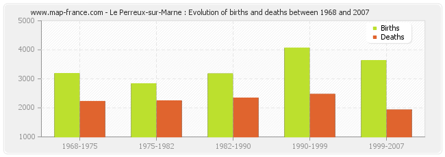 Le Perreux-sur-Marne : Evolution of births and deaths between 1968 and 2007