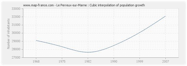 Le Perreux-sur-Marne : Cubic interpolation of population growth