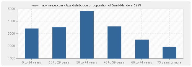 Age distribution of population of Saint-Mandé in 1999