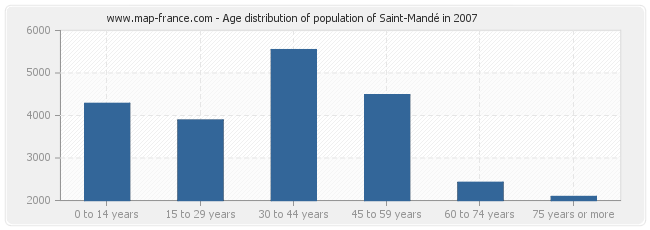 Age distribution of population of Saint-Mandé in 2007