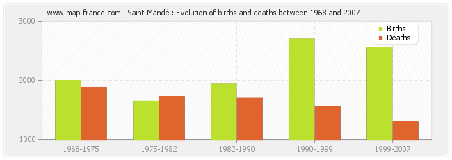 Saint-Mandé : Evolution of births and deaths between 1968 and 2007