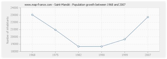 Population Saint-Mandé
