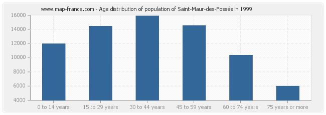 Age distribution of population of Saint-Maur-des-Fossés in 1999