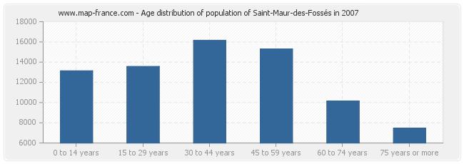 Age distribution of population of Saint-Maur-des-Fossés in 2007