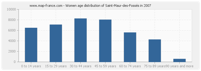 Women age distribution of Saint-Maur-des-Fossés in 2007
