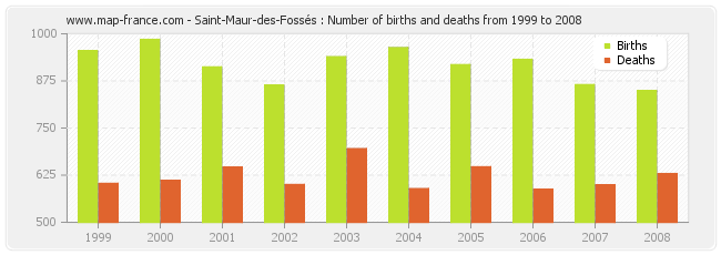 Saint-Maur-des-Fossés : Number of births and deaths from 1999 to 2008