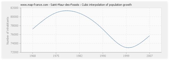 Saint-Maur-des-Fossés : Cubic interpolation of population growth