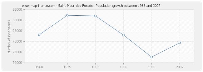 Population Saint-Maur-des-Fossés