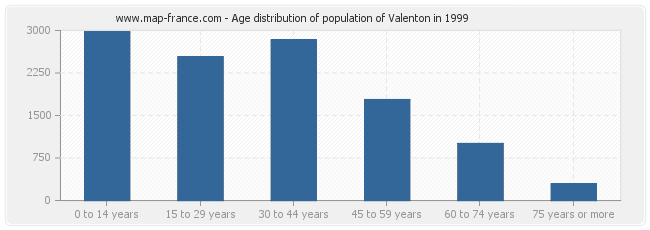 Age distribution of population of Valenton in 1999