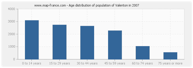 Age distribution of population of Valenton in 2007