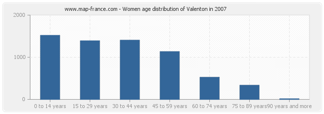 Women age distribution of Valenton in 2007