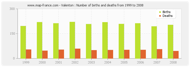 Valenton : Number of births and deaths from 1999 to 2008