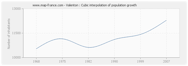 Valenton : Cubic interpolation of population growth
