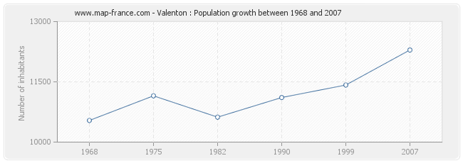 Population Valenton
