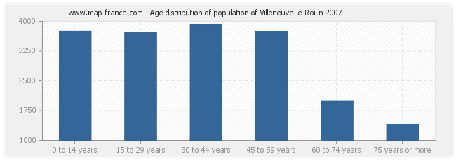Age distribution of population of Villeneuve-le-Roi in 2007